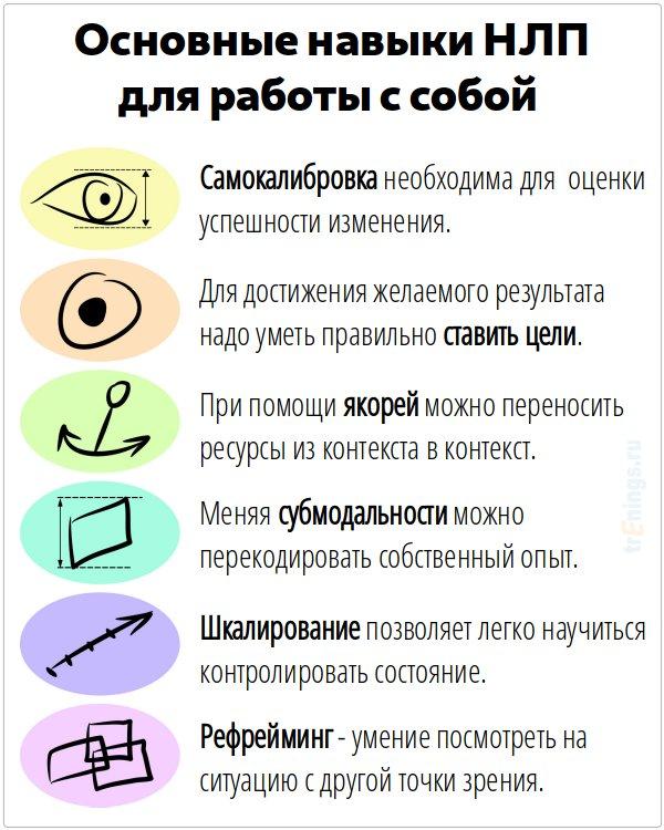 Нлп Методы Для Похудения. Похудение с помощью НЛП